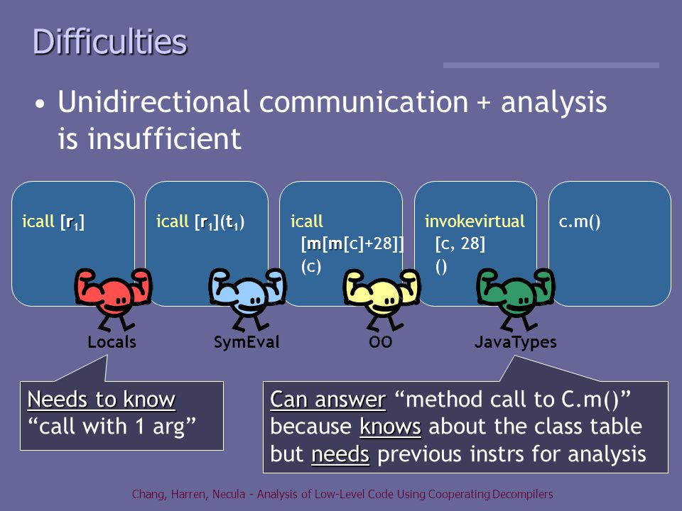 Chang, Harren, Necula - Analysis of Low-Level Code Using Cooperating Decompilers Difficulties Unidirectional communication + analysis is insufficient rt icall [r 1 ](t 1 ) icall mm [m[m[c]+28]] (c) invokevirtual [c, 28] () c.m() r icall [r 1 ] LocalsSymEval OO JavaTypes Needs to know Needs to know call with 1 arg Can answer knows needs Can answer method call to C.m() because knows about the class table but needs previous instrs for analysis