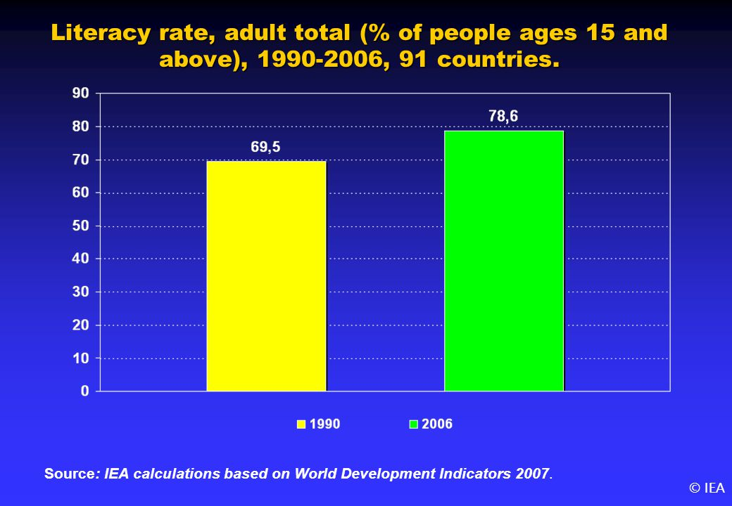 © IEA Literacy rate, adult total (% of people ages 15 and above), 1990-2006, 91 countries.
