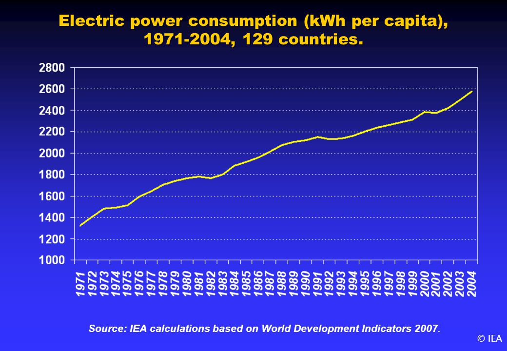 © IEA Electric power consumption (kWh per capita), 1971-2004, 129 countries.