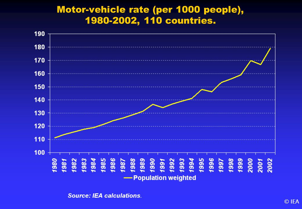 © IEA Motor-vehicle rate (per 1000 people), 1980-2002, 110 countries. Source: IEA calculations.