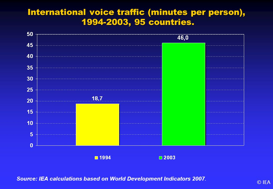 © IEA International voice traffic (minutes per person), 1994-2003, 95 countries.