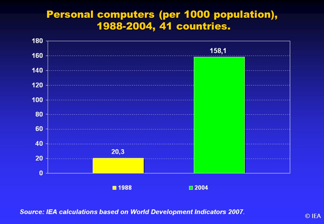 © IEA Personal computers (per 1000 population), 1988-2004, 41 countries.