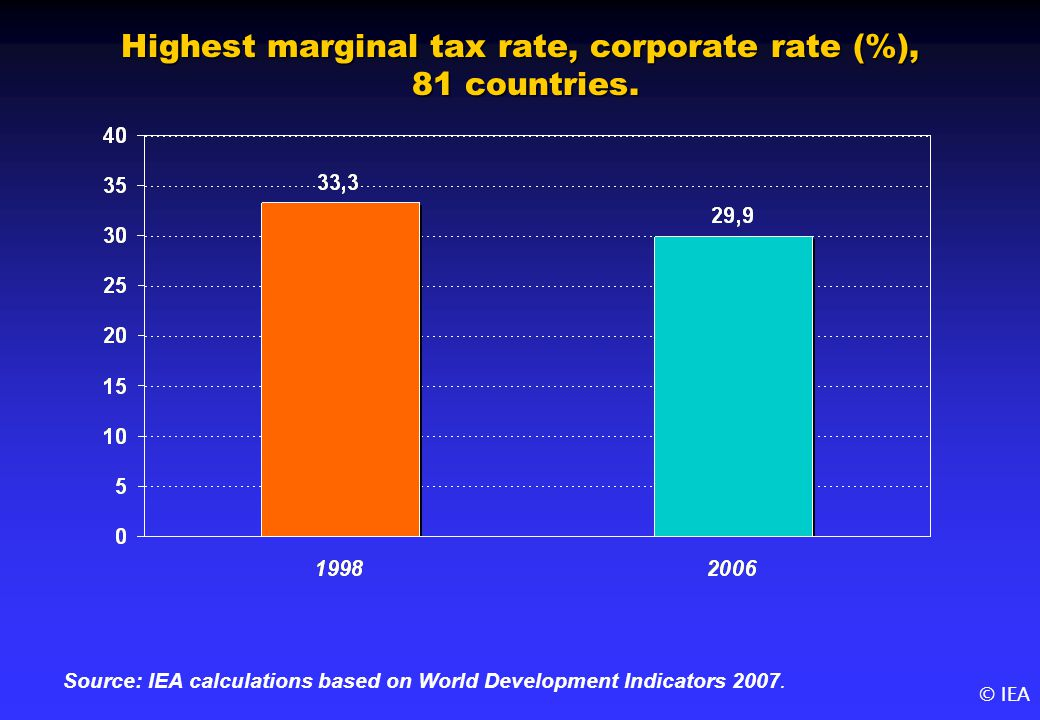 © IEA Highest marginal tax rate, corporate rate (%), 81 countries.