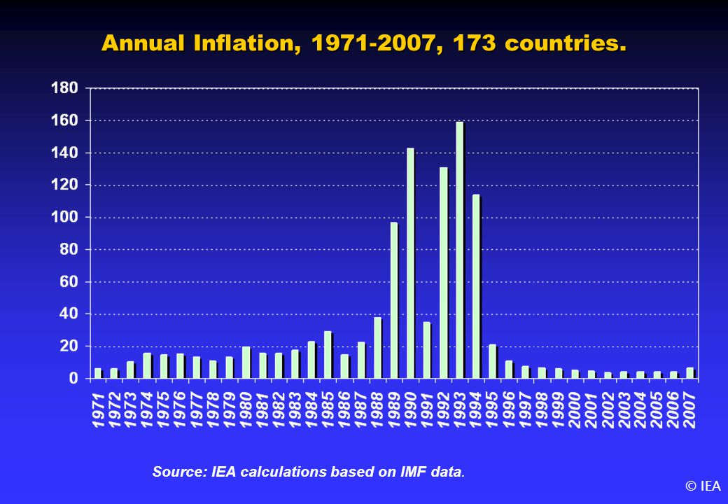© IEA Annual Inflation, 1971-2007, 173 countries. Source: IEA calculations based on IMF data.