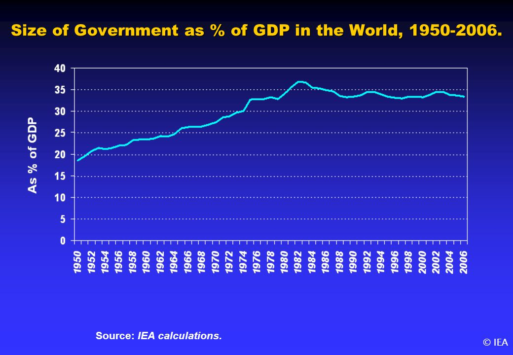 © IEA Size of Government as % of GDP in the World, 1950-2006. Source: IEA calculations.