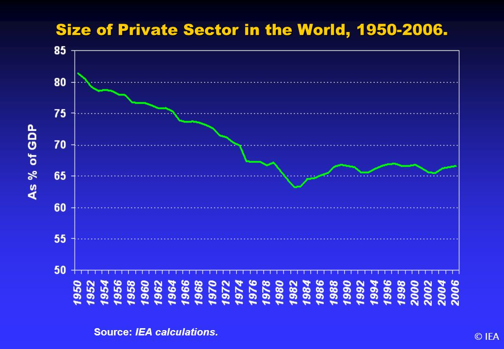© IEA Size of Private Sector in the World, 1950-2006. Source: IEA calculations.