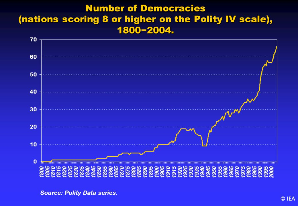 © IEA Number of Democracies (nations scoring 8 or higher on the Polity IV scale), 18002004.