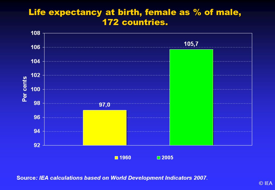 © IEA Life expectancy at birth, female as % of male, 172 countries.