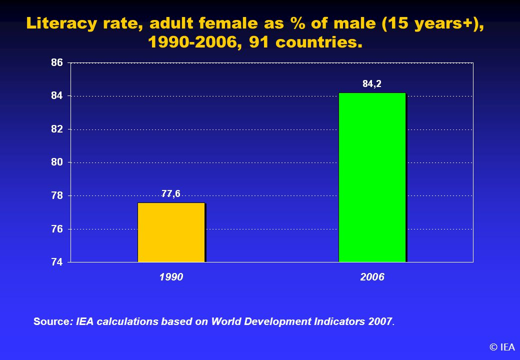 © IEA Literacy rate, adult female as % of male (15 years+), 1990-2006, 91 countries.