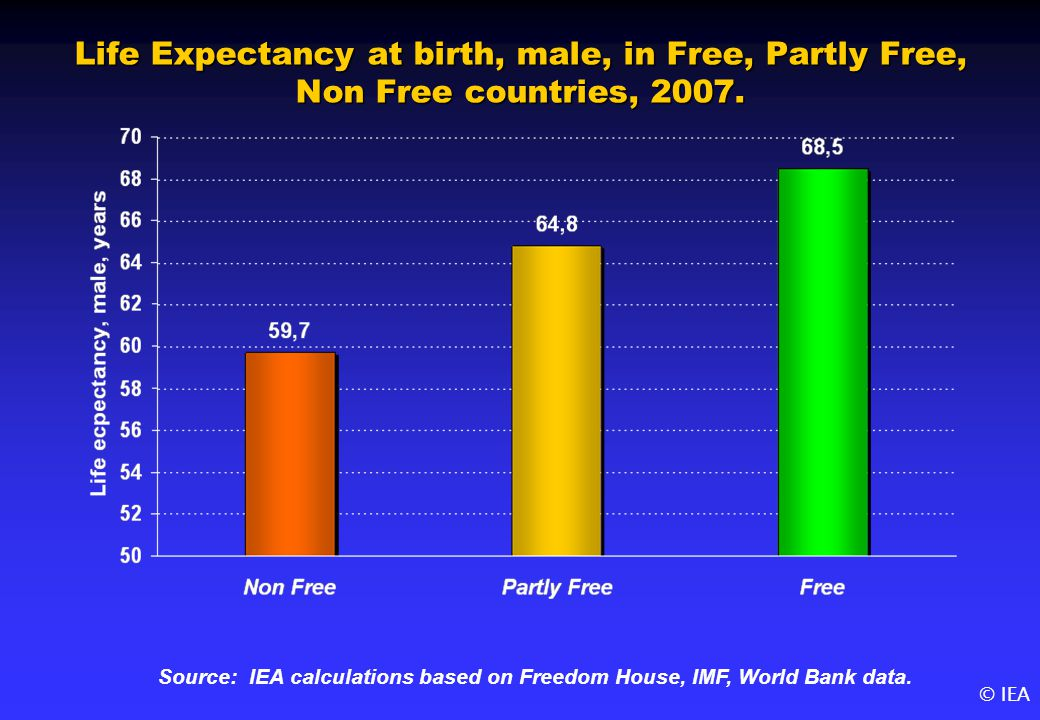 © IEA Life Expectancy at birth, male, in Free, Partly Free, Non Free countries, 2007.