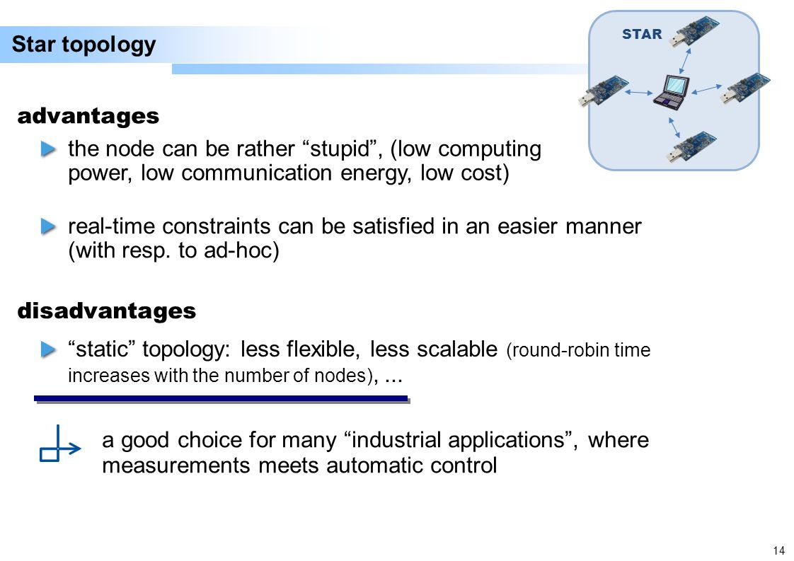 14 Star topology STAR the node can be rather stupid, (low computing power, low communication energy, low cost) advantages real-time constraints can be satisfied in an easier manner (with resp.