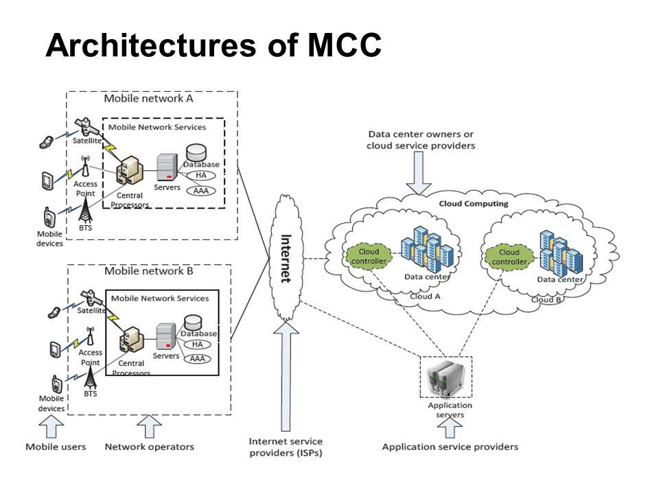 Architectures of MCC
