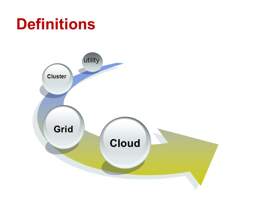 Definitions Cloud Grid Cluster utility