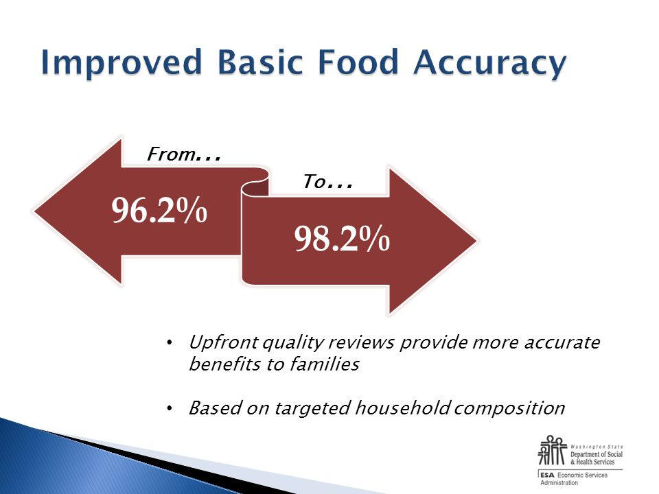 96.2% 98.2% From … To … Upfront quality reviews provide more accurate benefits to families Based on targeted household composition