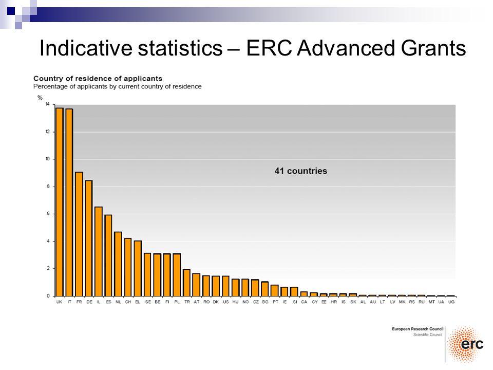 Indicative statistics – ERC Advanced Grants