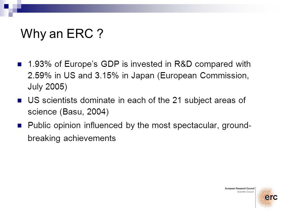Why an ERC .