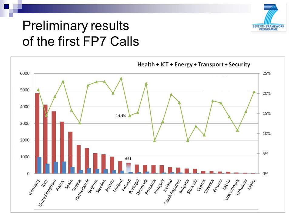 bbbbbbbbbbbbbbbb bbbbbbbbbbbbbbbbbbbb bbbbbbbbbbbbbbbbbbbb bbbbbb Preliminary results of the first FP7 Calls