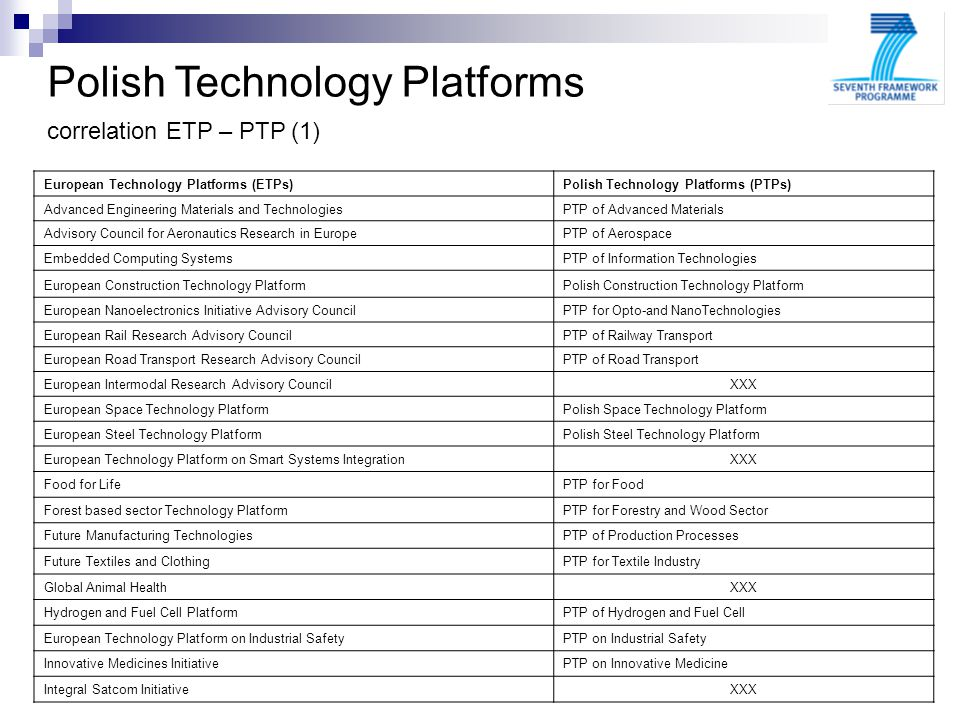 Polish Technology Platforms correlation ETP – PTP (1) European Technology Platforms (ETPs)Polish Technology Platforms (PTPs) Advanced Engineering Materials and TechnologiesPTP of Advanced Materials Advisory Council for Aeronautics Research in EuropePTP of Aerospace Embedded Computing SystemsPTP of Information Technologies European Construction Technology PlatformPolish Construction Technology Platform European Nanoelectronics Initiative Advisory CouncilPTP for Opto-and NanoTechnologies European Rail Research Advisory CouncilPTP of Railway Transport European Road Transport Research Advisory CouncilPTP of Road Transport European Intermodal Research Advisory CouncilXXX European Space Technology PlatformPolish Space Technology Platform European Steel Technology PlatformPolish Steel Technology Platform European Technology Platform on Smart Systems IntegrationXXX Food for LifePTP for Food Forest based sector Technology PlatformPTP for Forestry and Wood Sector Future Manufacturing TechnologiesPTP of Production Processes Future Textiles and ClothingPTP for Textile Industry Global Animal HealthXXX Hydrogen and Fuel Cell PlatformPTP of Hydrogen and Fuel Cell European Technology Platform on Industrial SafetyPTP on Industrial Safety Innovative Medicines InitiativePTP on Innovative Medicine Integral Satcom InitiativeXXX