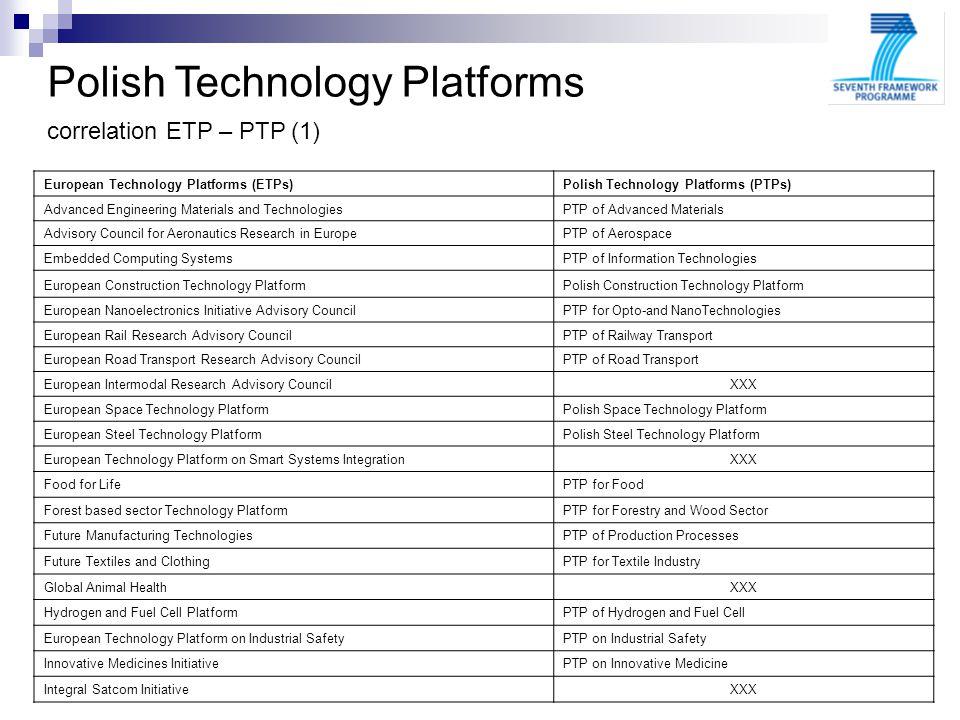Polish Technology Platforms correlation ETP – PTP (1) European Technology Platforms (ETPs)Polish Technology Platforms (PTPs) Advanced Engineering Mate