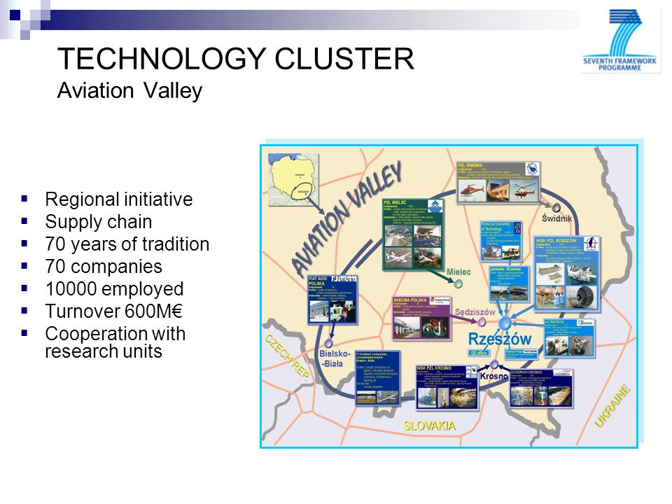 TECHNOLOGY CLUSTER Aviation Valley Regional initiative Supply chain 70 years of tradition 70 companies employed Turnover 600M Cooperation with research units 7FP
