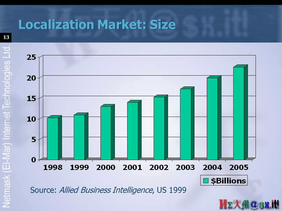 13 Localization Market: Size Source: Allied Business Intelligence, US 1999