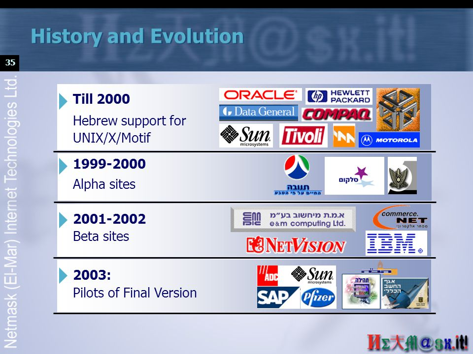 35 History and Evolution Till 2000 Hebrew support for UNIX/X/Motif 1999-2000 Alpha sites 2001-2002 Beta sites 2003: Pilots of Final Version