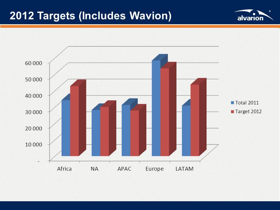 Proprietary Informatiom. 2012 Forecast by market segment