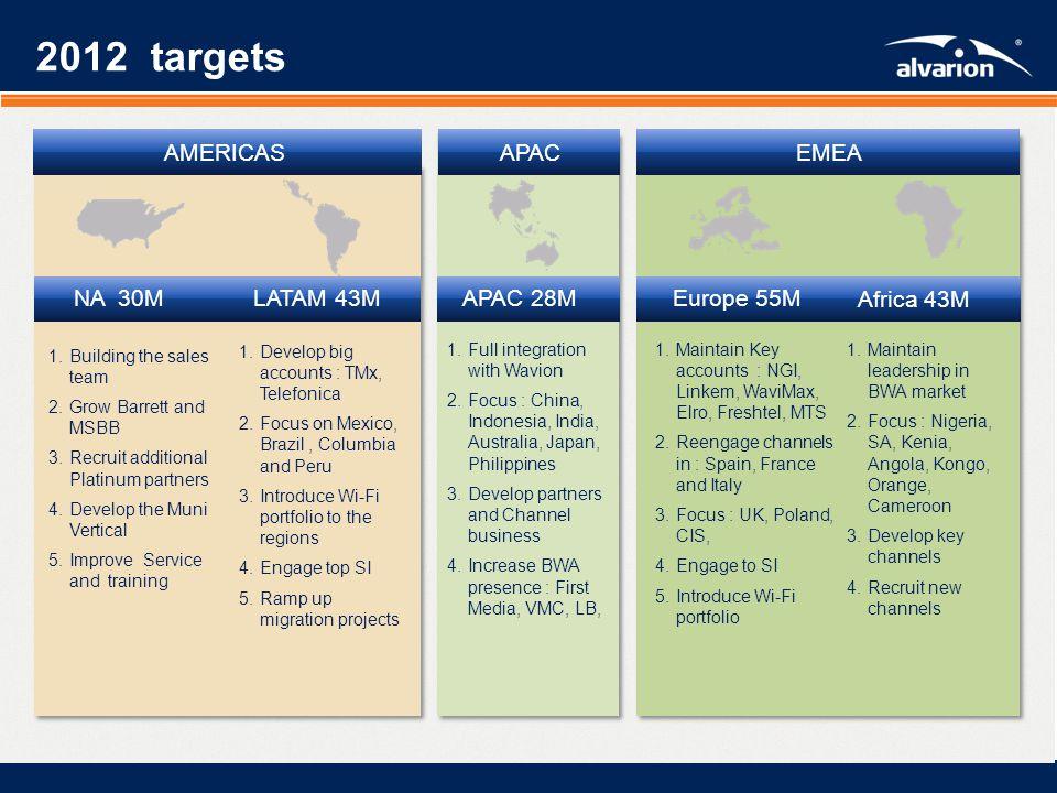 Proprietary Informatiom. 2012 Targets (Includes Wavion)