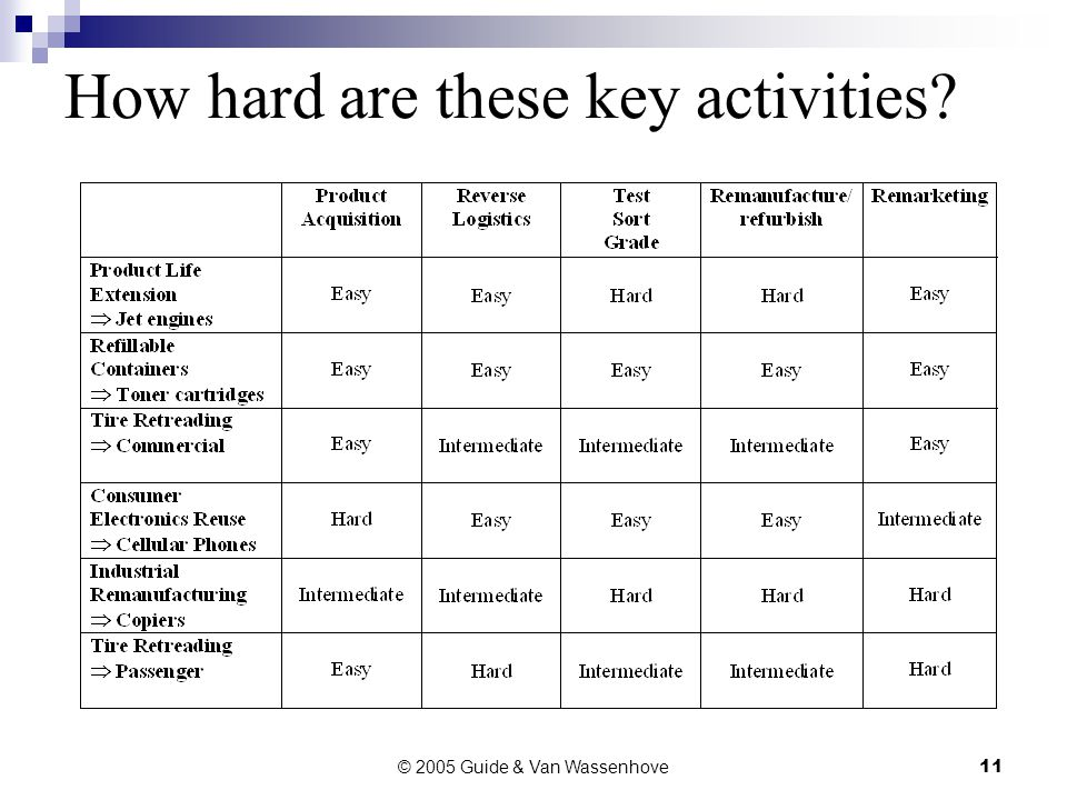 © 2005 Guide & Van Wassenhove11 How hard are these key activities