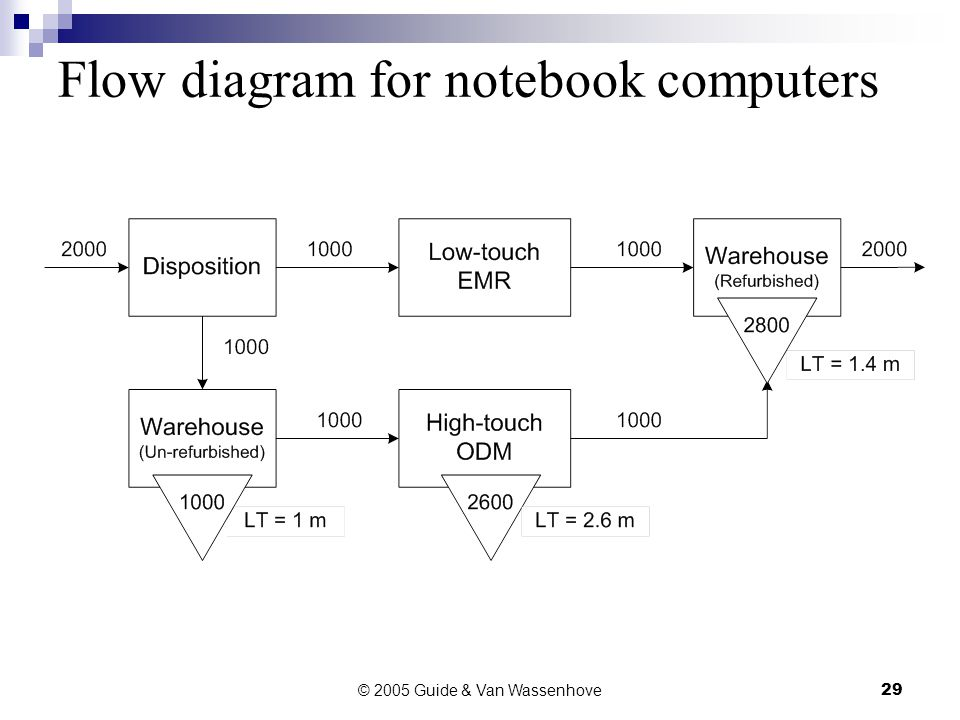 © 2005 Guide & Van Wassenhove29 Flow diagram for notebook computers