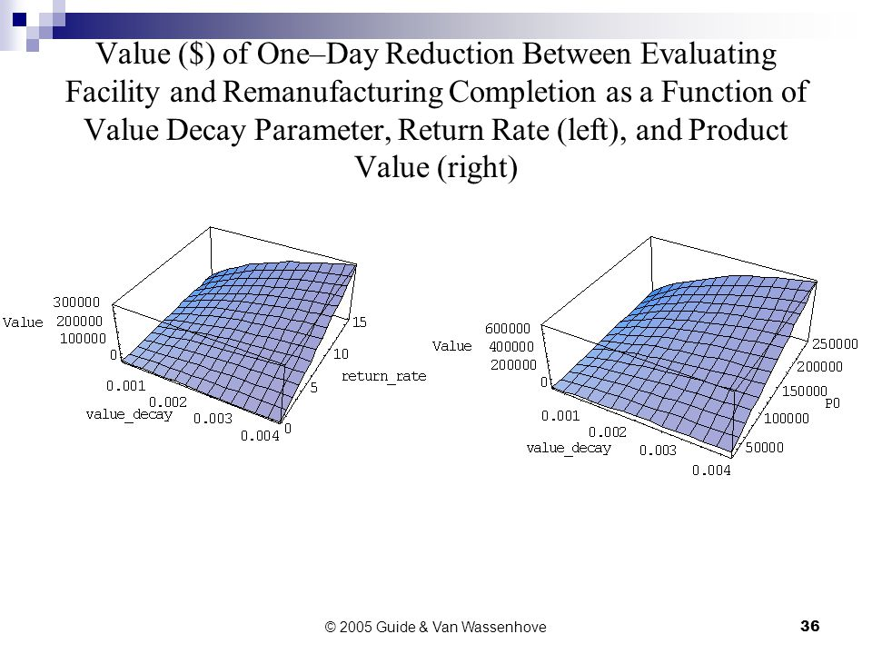 © 2005 Guide & Van Wassenhove36 Value ($) of One–Day Reduction Between Evaluating Facility and Remanufacturing Completion as a Function of Value Decay Parameter, Return Rate (left), and Product Value (right)