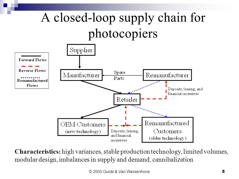 © 2005 Guide & Van Wassenhove8 A closed-loop supply chain for photocopiers Characteristics: high variances, stable production technology, limited volumes, modular design, imbalances in supply and demand, cannibalization