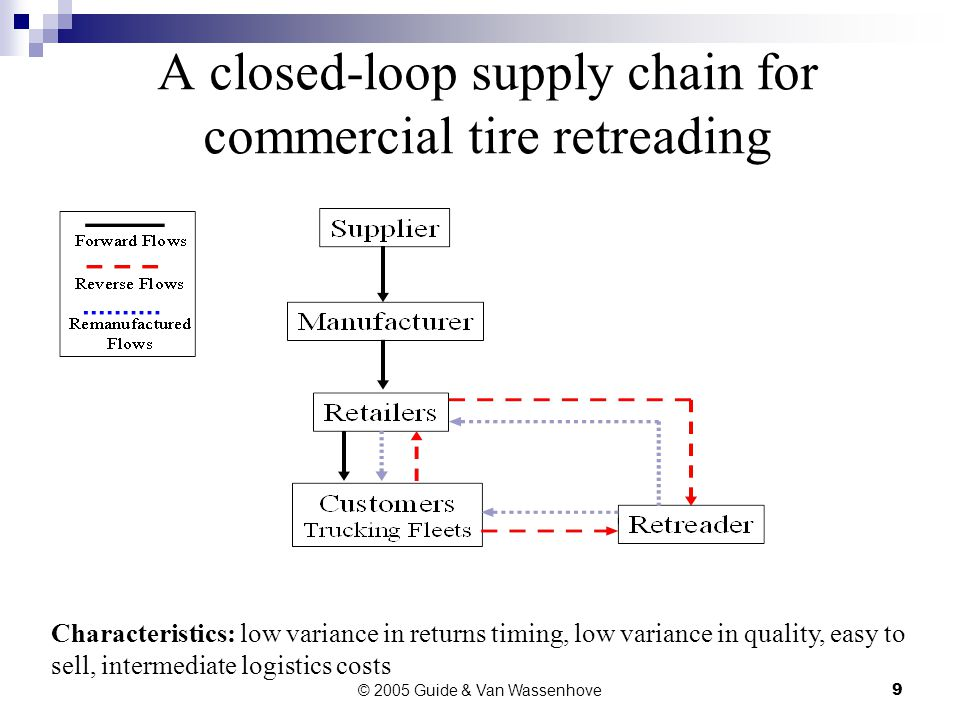 © 2005 Guide & Van Wassenhove9 A closed-loop supply chain for commercial tire retreading Characteristics: low variance in returns timing, low variance in quality, easy to sell, intermediate logistics costs