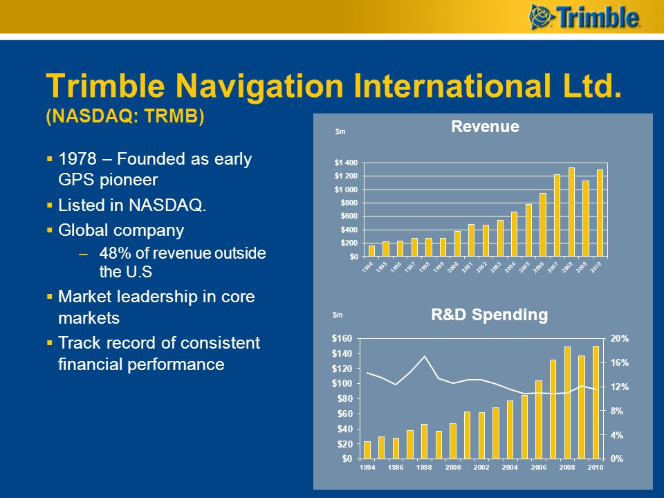 Trimble Navigation International Ltd. (NASDAQ: TRMB) Revenue $m R&D Spending $m 1978 – Founded as early GPS pioneer Listed in NASDAQ. Global company –