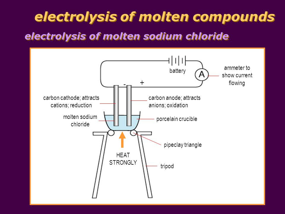 electrolysis of molten compounds electrolysis of molten sodium chloride battery ammeter to show current flowing porcelain crucible pipeclay triangle t