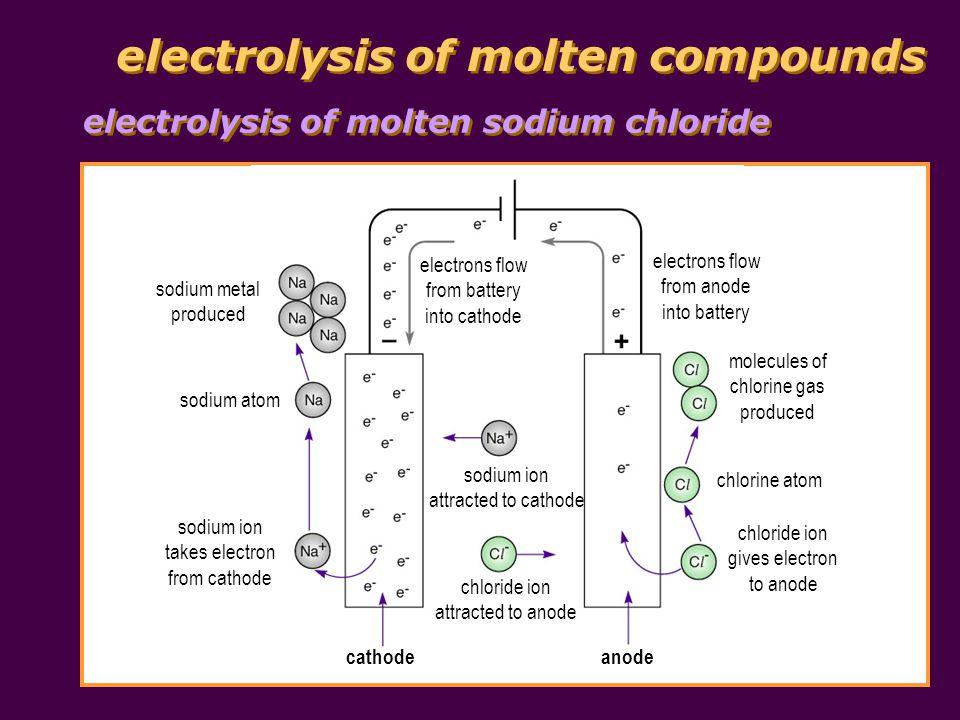 electrolysis of molten compounds electrolysis of molten sodium chloride molecules of chlorine gas produced chloride ion gives electron to anode chlori