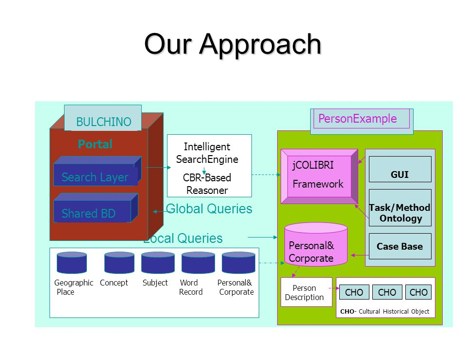 Our Approach Global Queries Local Queries BULCHINO Portal Search Layer Shared BD ` Intelligent SearchEngine CBR-Based Reasoner Geographic Concept Subject Word Personal& Place Record Corporate PersonExample jCOLIBRI Framework Personal& Corporate GUI Task/Method Ontology Case Base CHO- Cultural Historical Object Person Description CHO