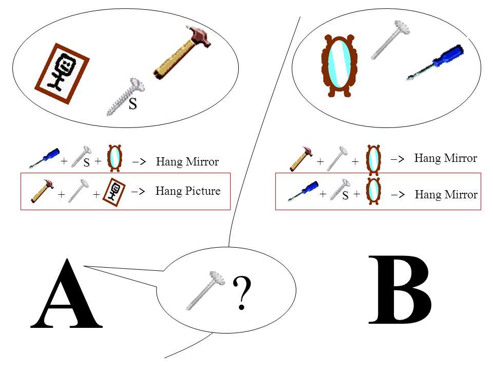 A B ++ Hang Mirror ++ Hang Picture ++ Hang Mirror ++ Hang Mirror ? S S S
