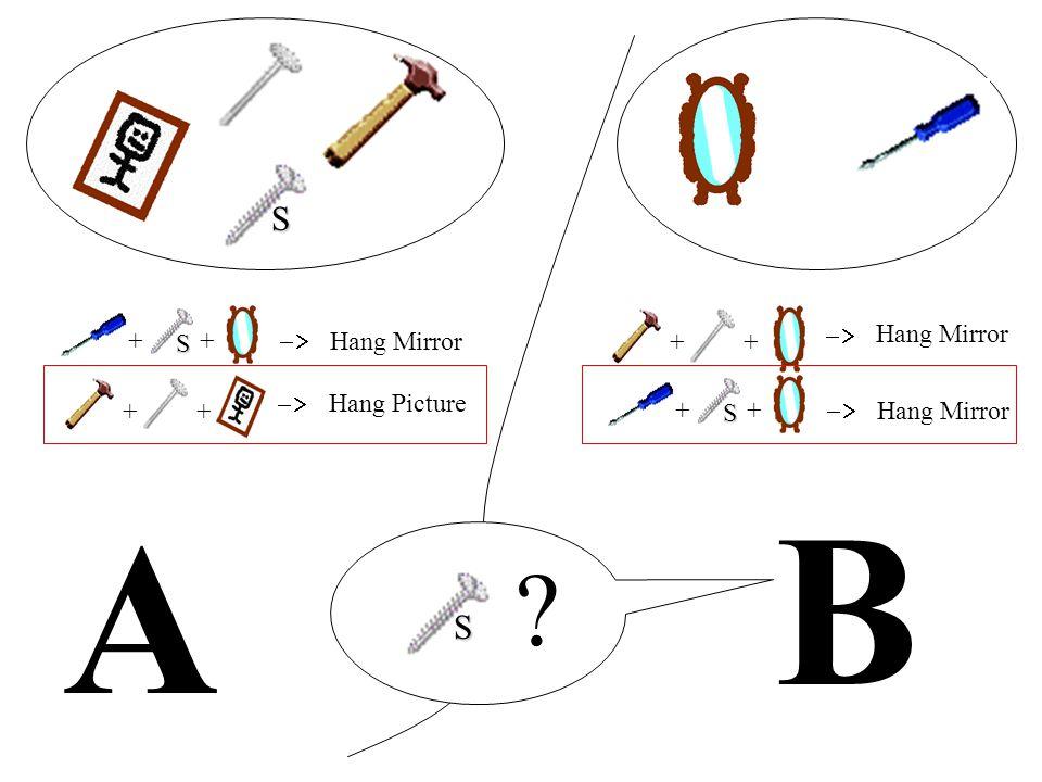 A B ++ Hang Mirror ++ Hang Picture ++ Hang Mirror ++ Hang Mirror ? S S S S