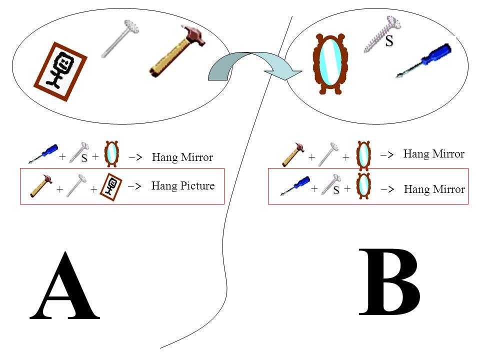 A B ++ Hang Mirror ++ Hang Picture ++ Hang Mirror ++ Hang Mirror S S S