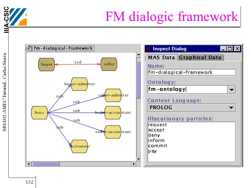 IIIA-CSIC SBIA02-AMEC Tutorial.. Carles Sierra. 132 FM dialogic framework