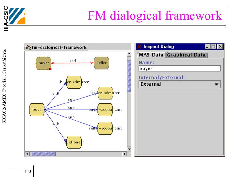 IIIA-CSIC SBIA02-AMEC Tutorial.. Carles Sierra. 133 FM dialogical framework