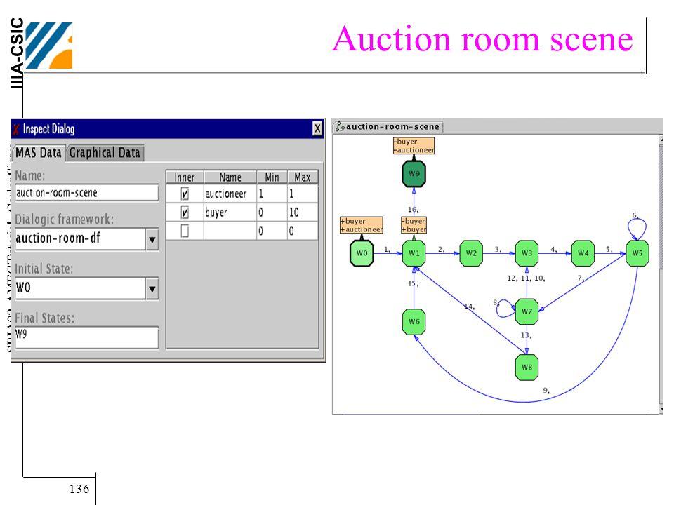 IIIA-CSIC SBIA02-AMEC Tutorial.. Carles Sierra. 136 Auction room scene