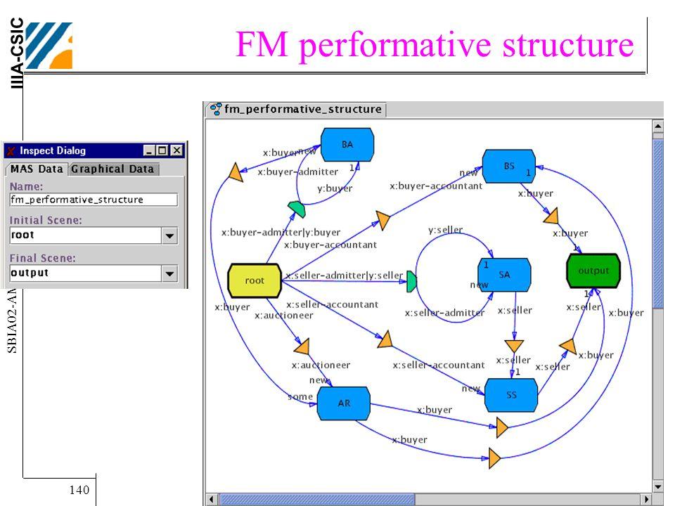 IIIA-CSIC SBIA02-AMEC Tutorial.. Carles Sierra. 140 FM performative structure