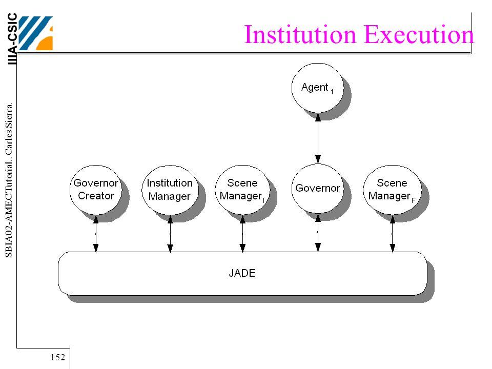 IIIA-CSIC SBIA02-AMEC Tutorial.. Carles Sierra. 152 Institution Execution