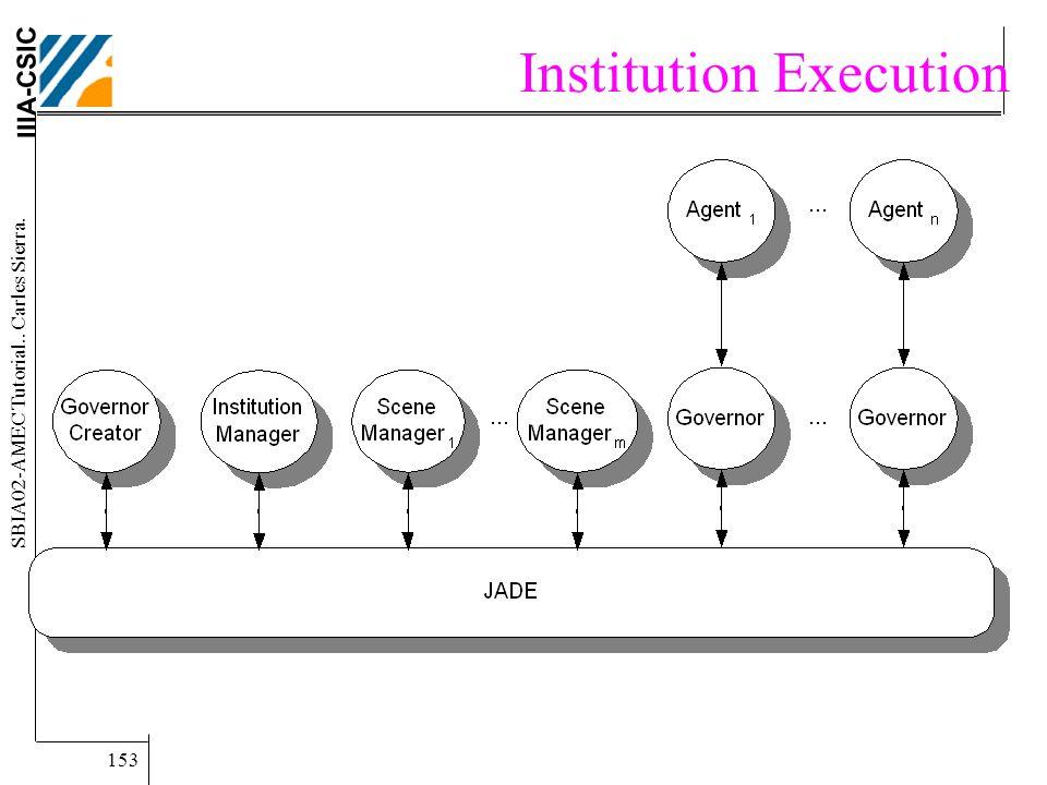 IIIA-CSIC SBIA02-AMEC Tutorial.. Carles Sierra. 153 Institution Execution