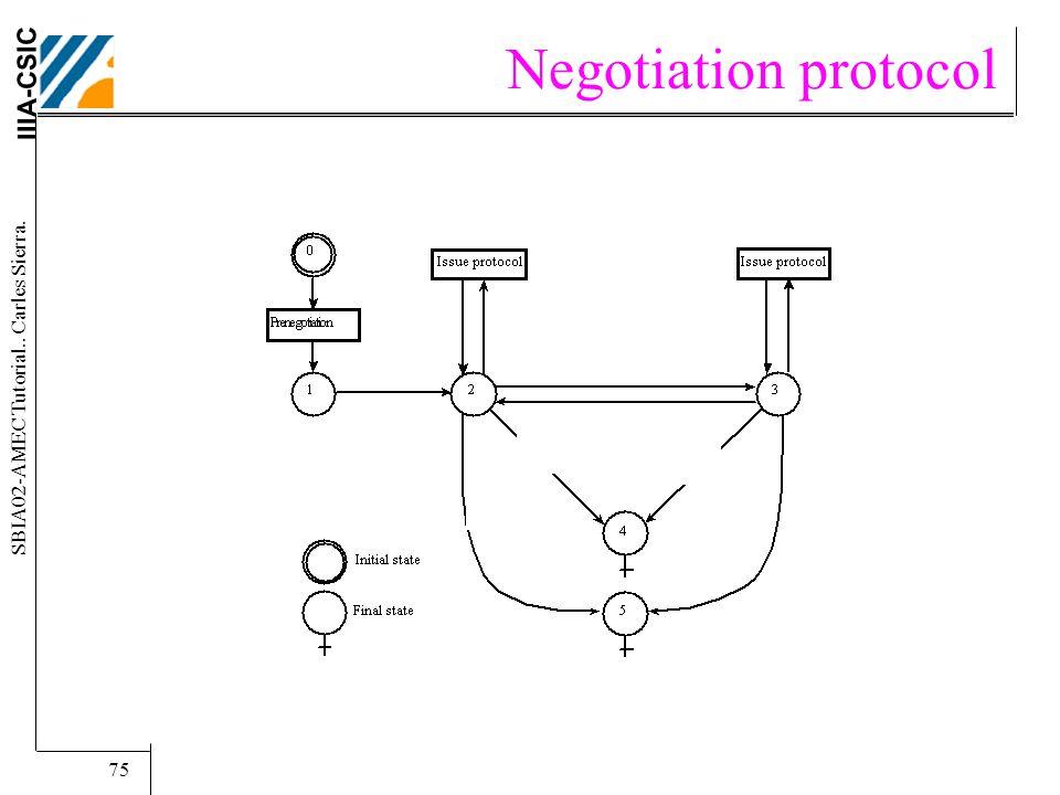 IIIA-CSIC SBIA02-AMEC Tutorial.. Carles Sierra. 75 Negotiation protocol