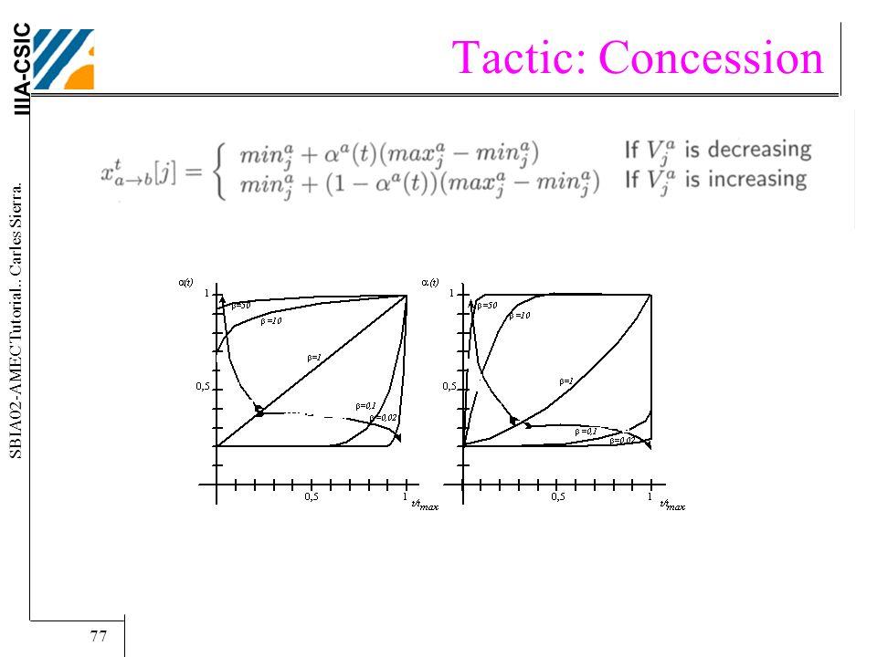 IIIA-CSIC SBIA02-AMEC Tutorial.. Carles Sierra. 77 Tactic: Concession