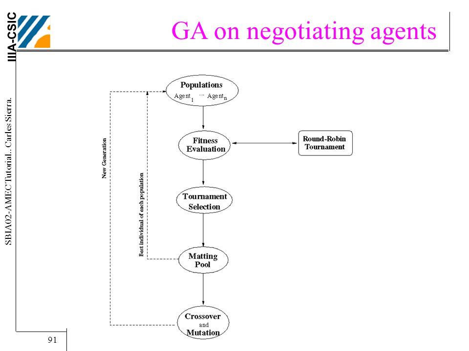 IIIA-CSIC SBIA02-AMEC Tutorial.. Carles Sierra. 91 GA on negotiating agents