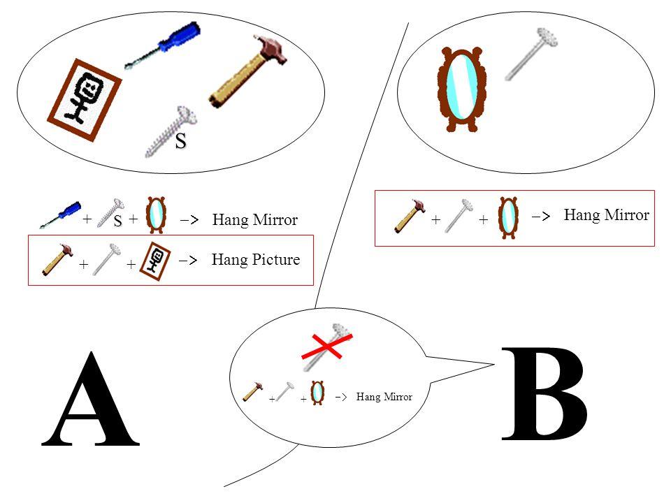 A B ++ Hang Mirror ++ Hang Picture ++ Hang Mirror ++ Hang Mirror S S